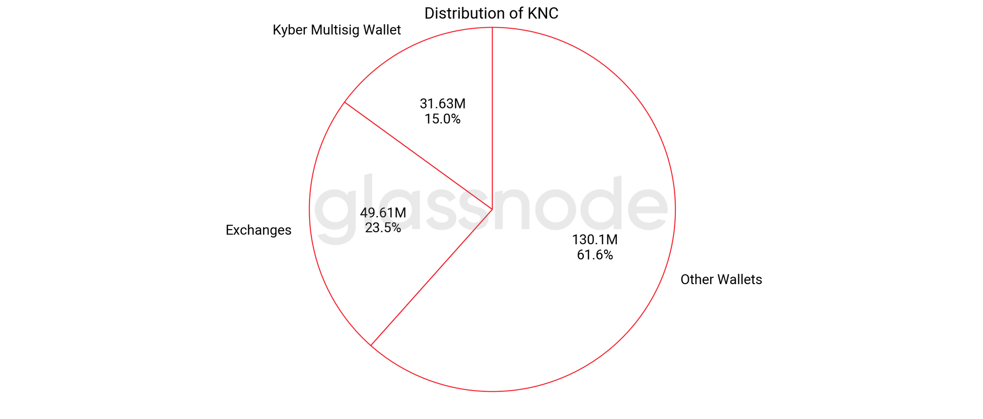 An On-Chain Distribution Analysis of Kyber Network Crystal (KNC)