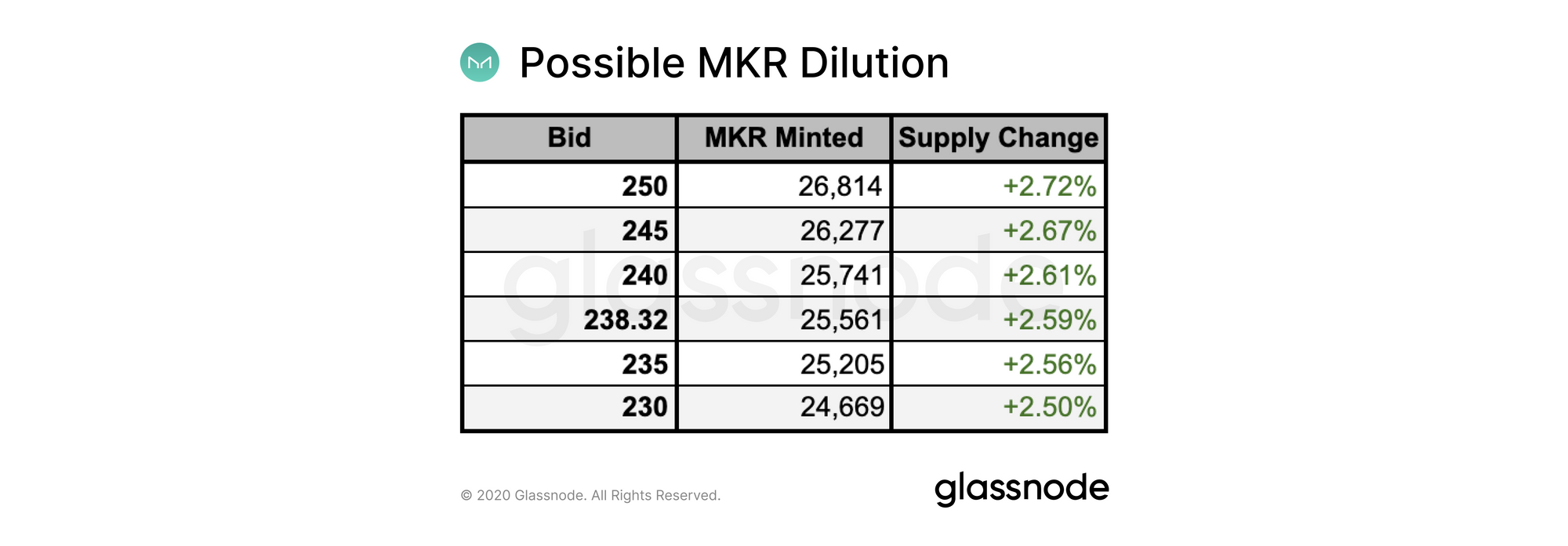 What The Upcoming Dilution Means For The Price Of MKR