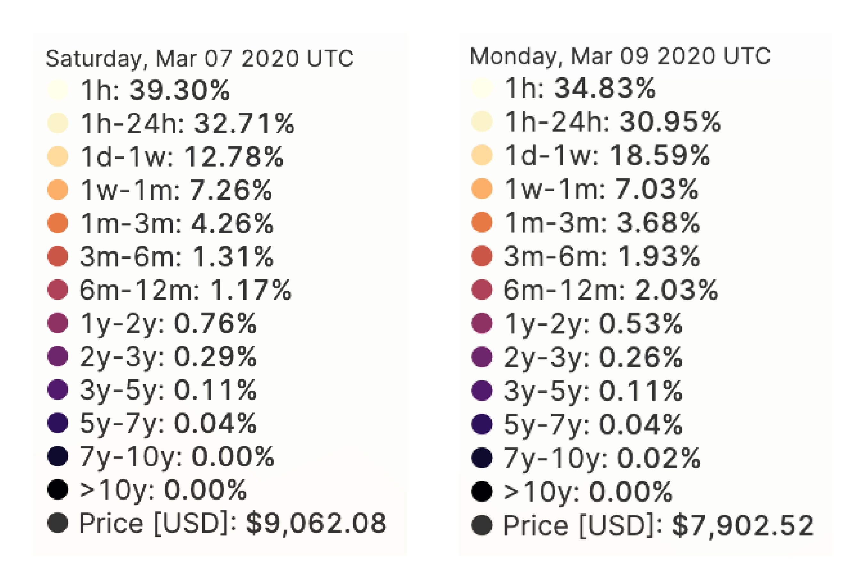 BTC Price Drop: How Are Long-Term Holders Responding?