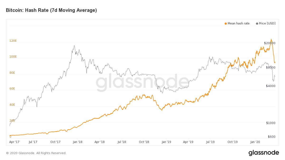 Perché l'industria dei bitcoin sta lasciando la Cina