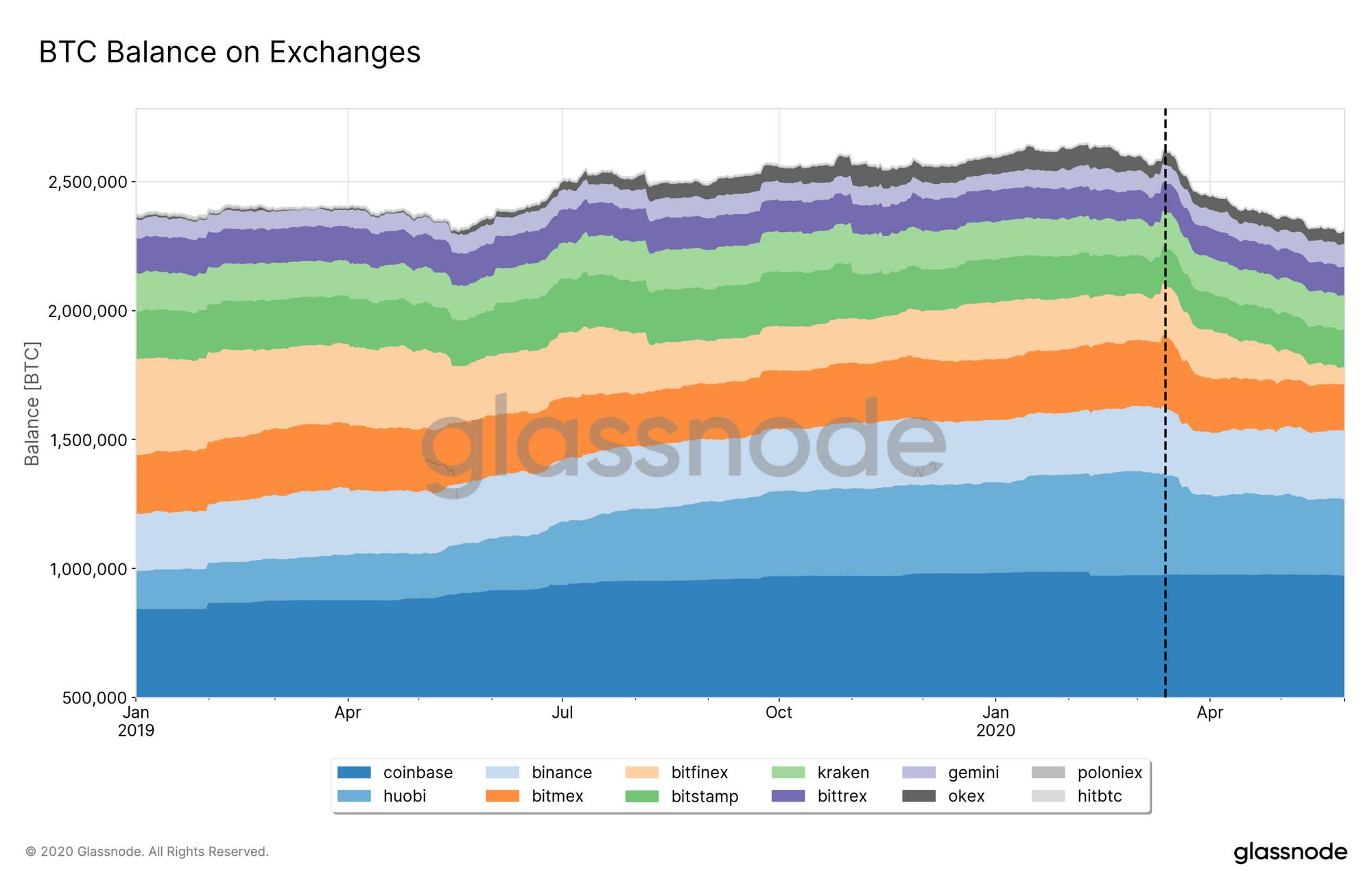 Glassnode - BTC Balance on Exchanges