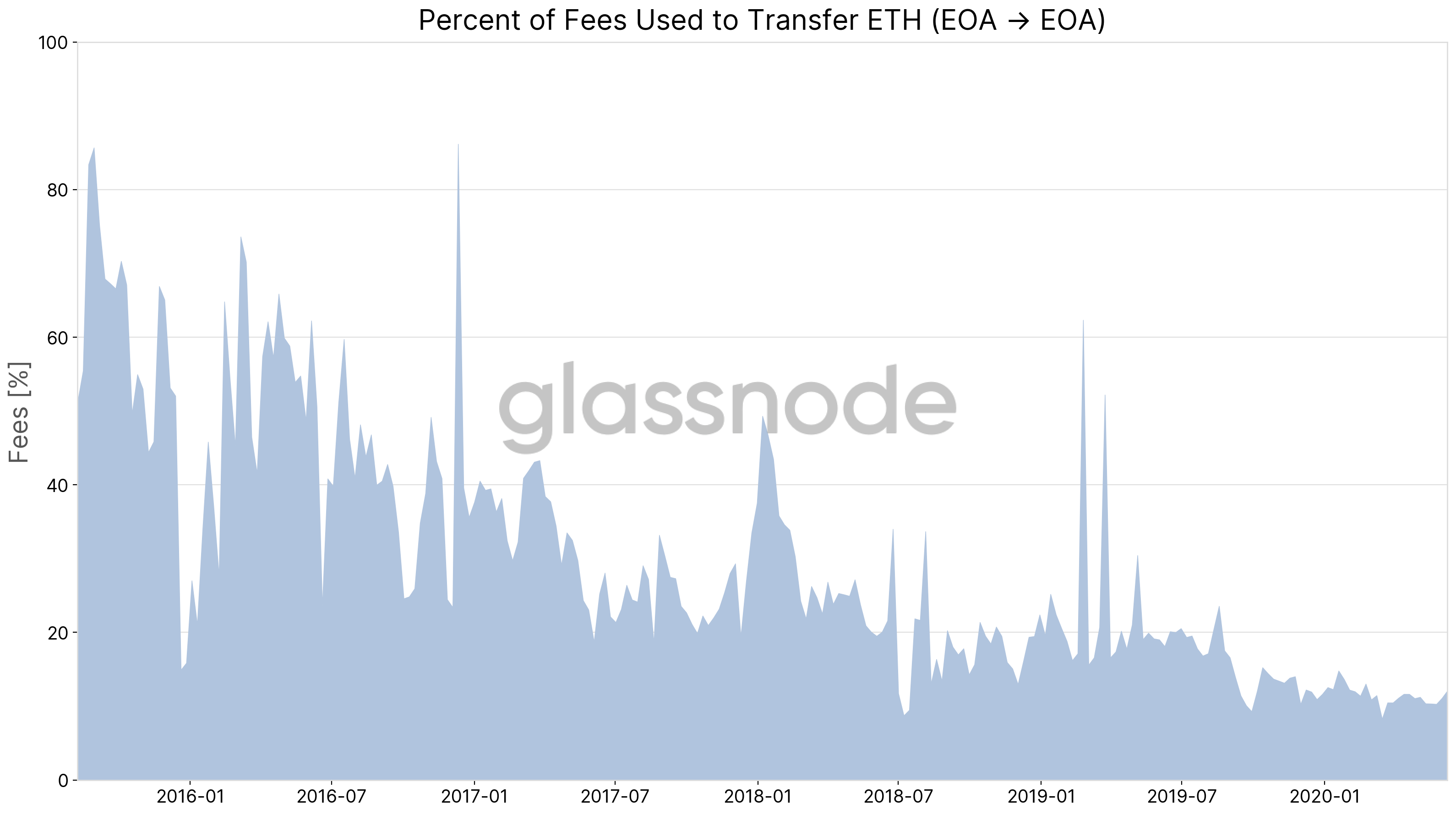 What Are Ethereum Users Paying Fees For?