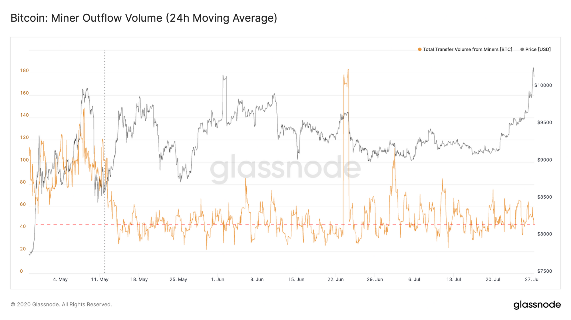 bitcoin minor outflow volume