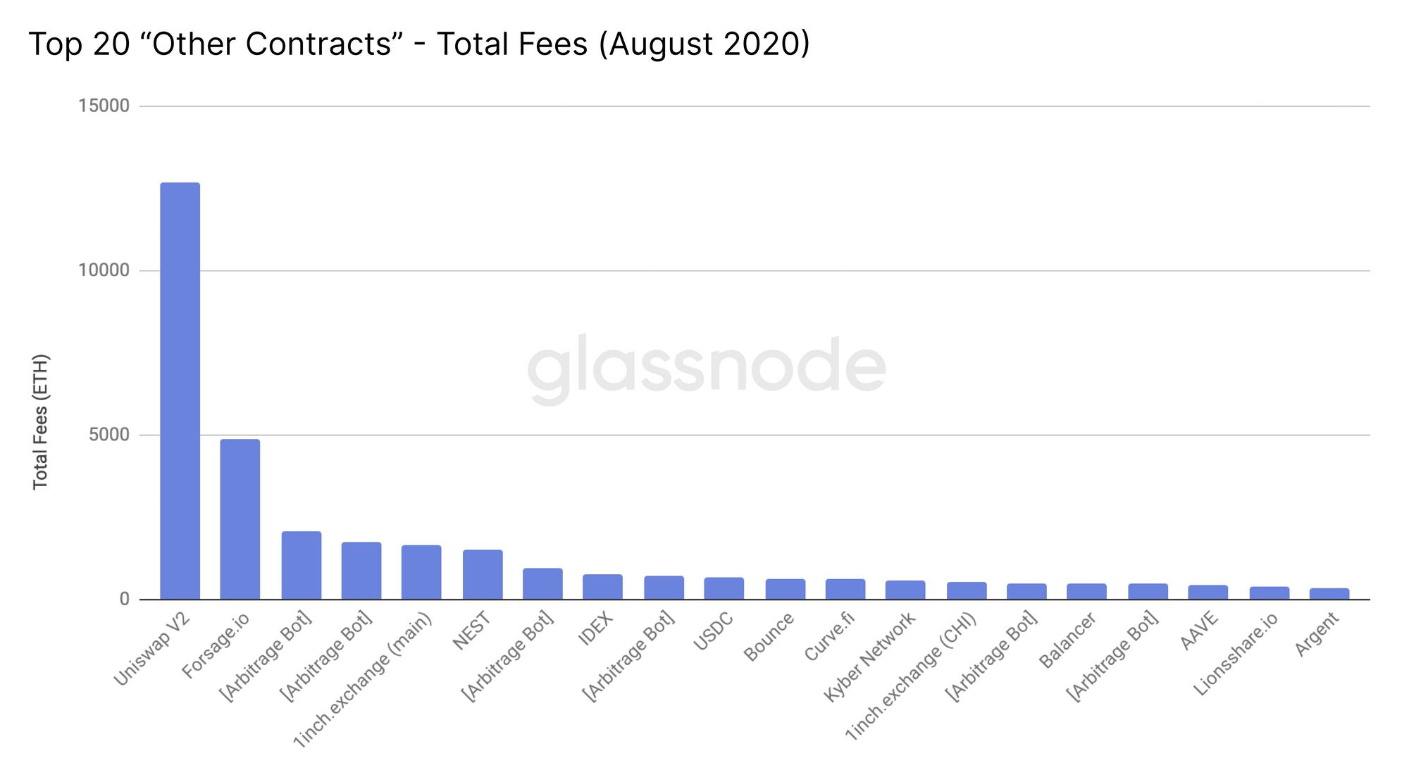 How DeFi is Driving The Spike in Ethereum's Gas Price