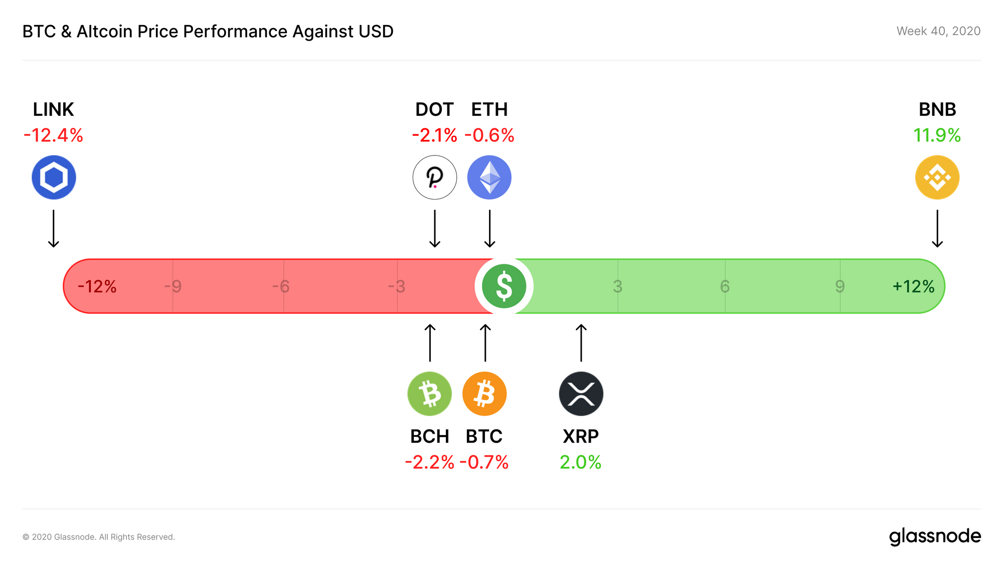 Week 40 Altcoin Performance USD