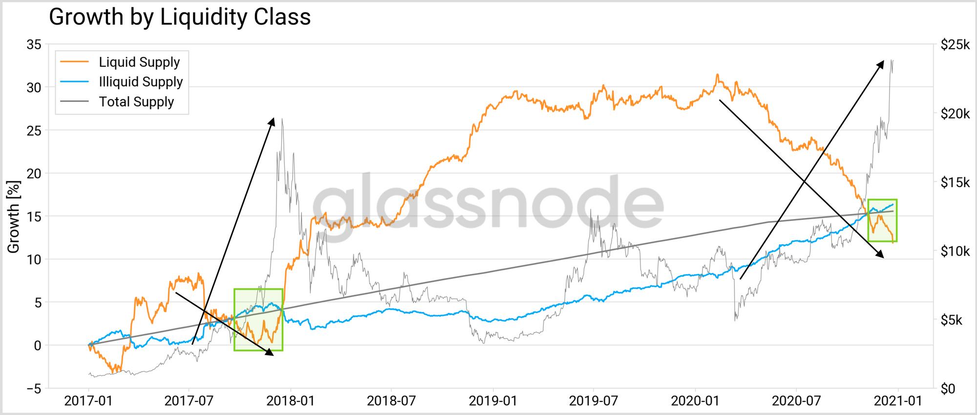 bitcoin liquid index tradingvisualizza