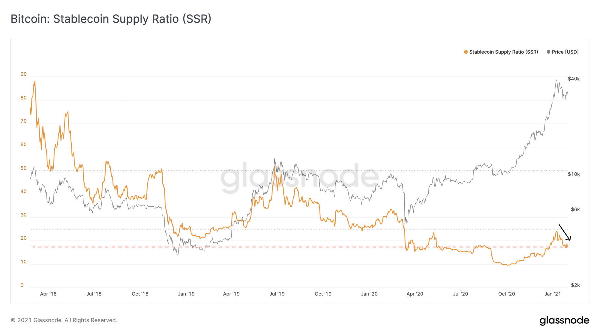 Bitcoin Stablecoin Supply Ratio by Glassnode