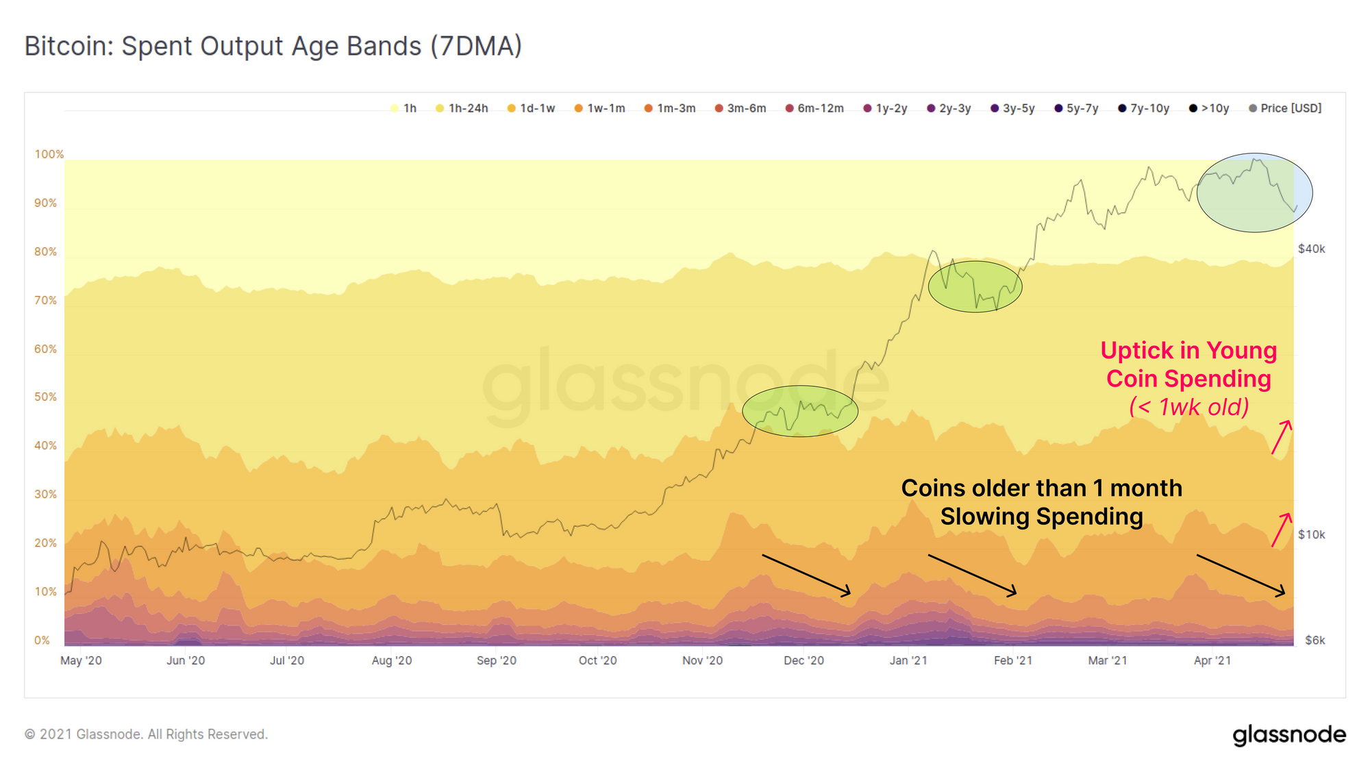 Bitcoin Spent Output by Glassnode