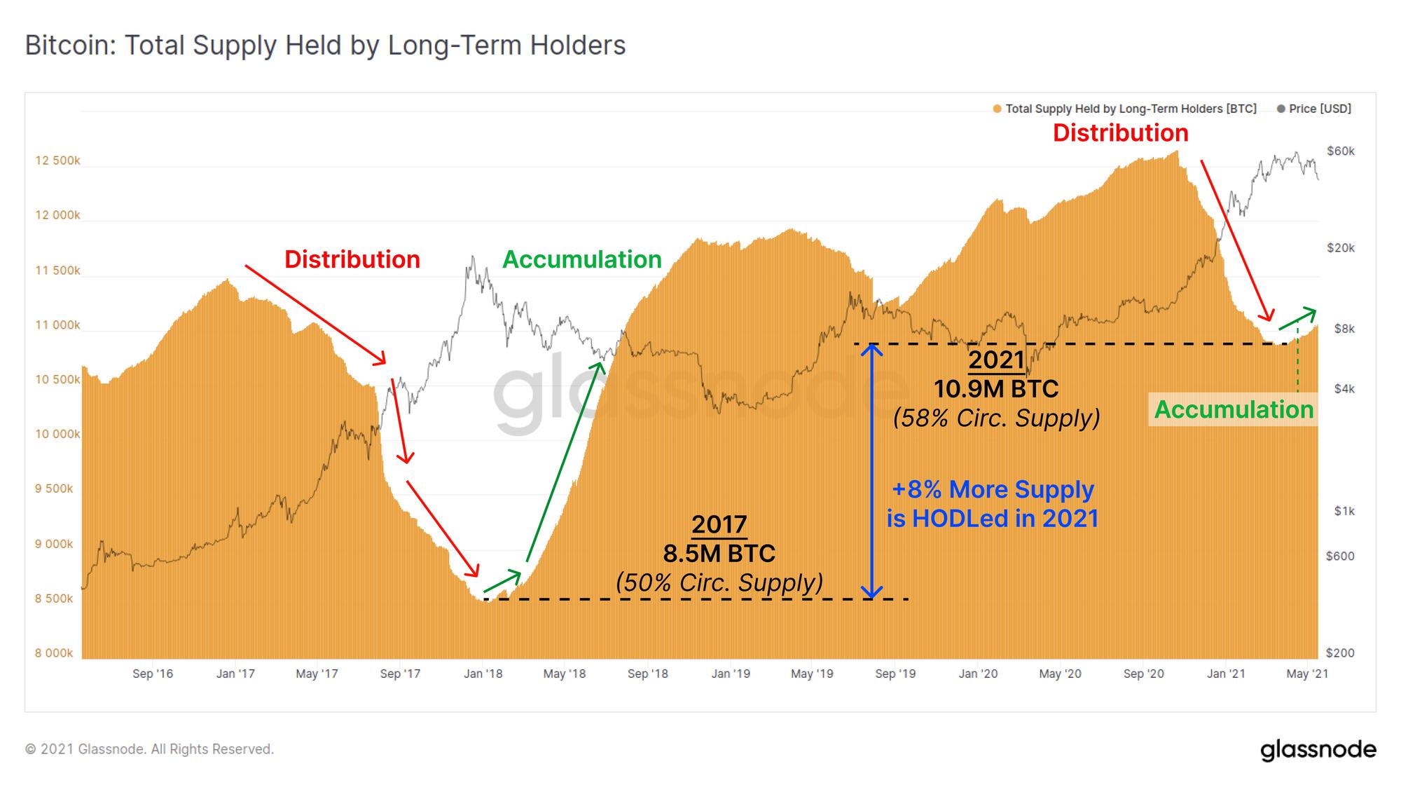 btc 2021 datos lapas kaip prekiauti bitcoin indija
