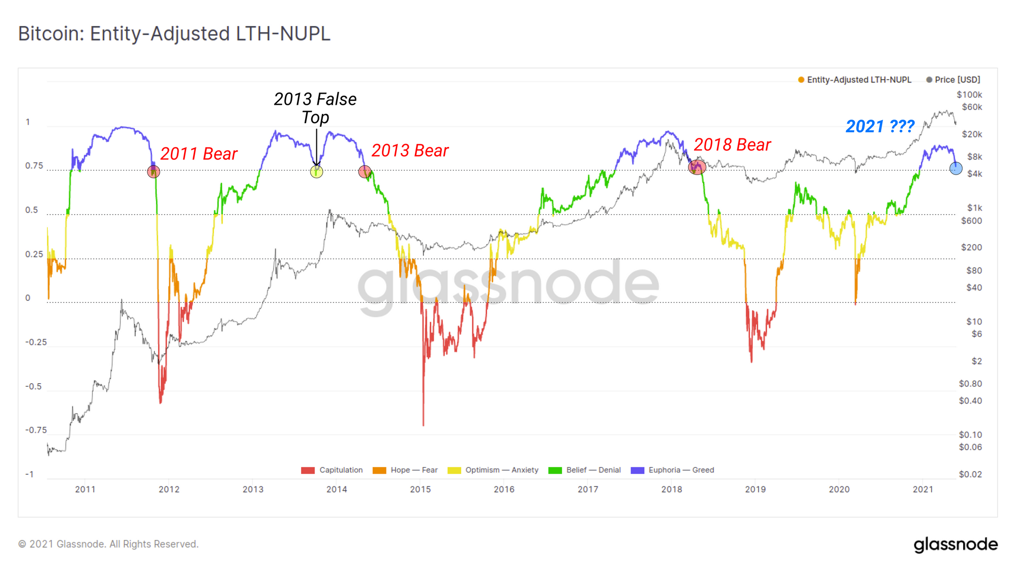 Surveying the May 2021 Sell-off