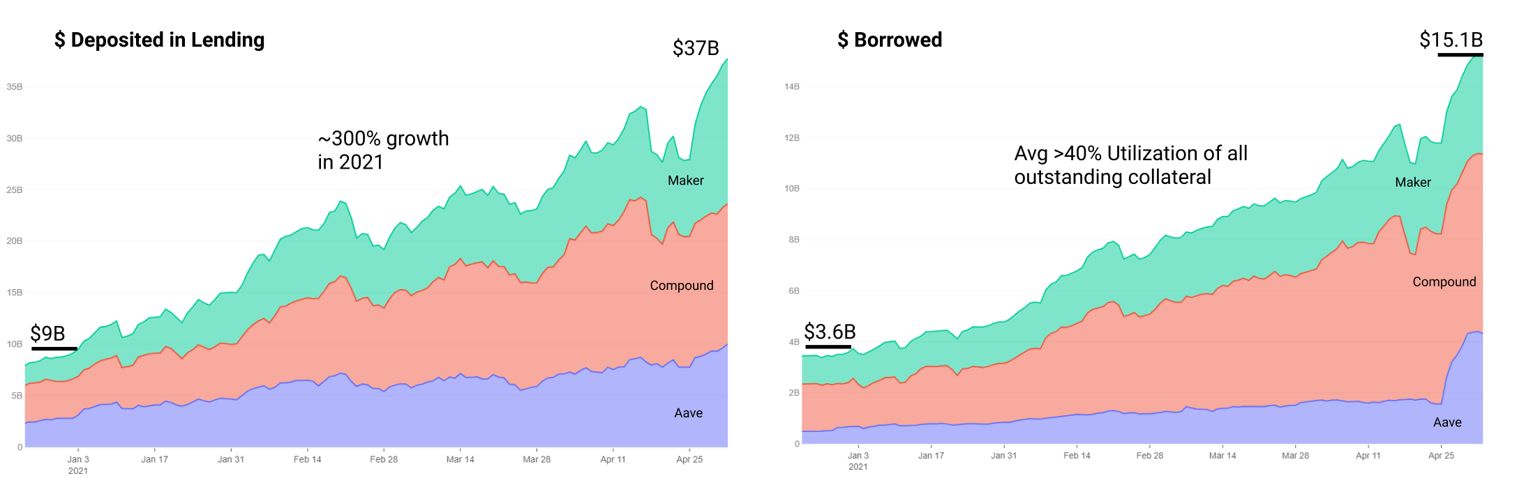 DeFi Uncovered: The State of DeFi
