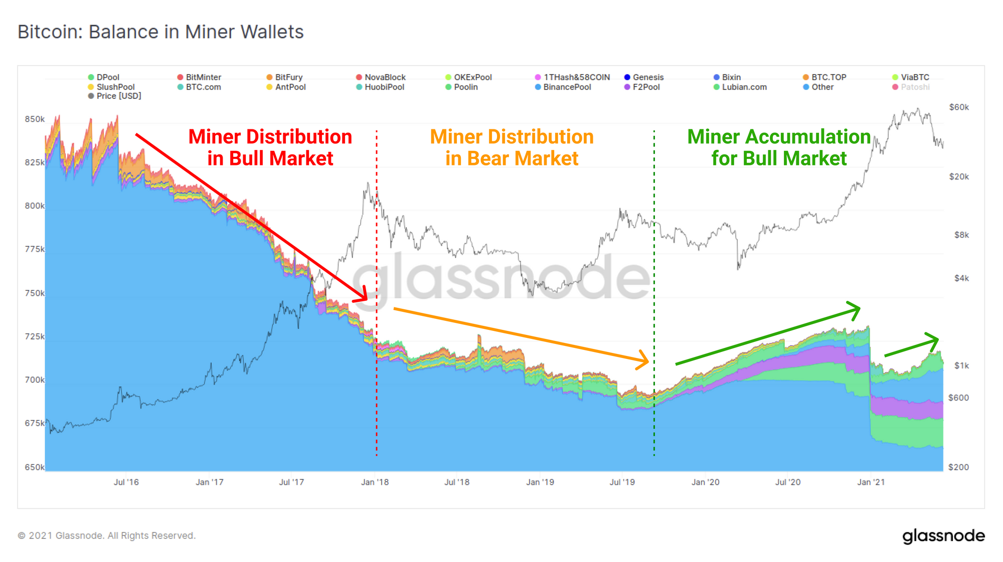 Bitcoin's On-chain Market Cycles