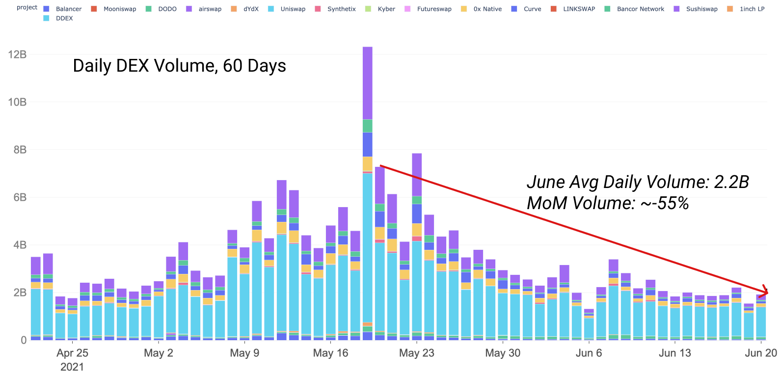 DeFi Uncovered: Activity on DeFi Stalls
