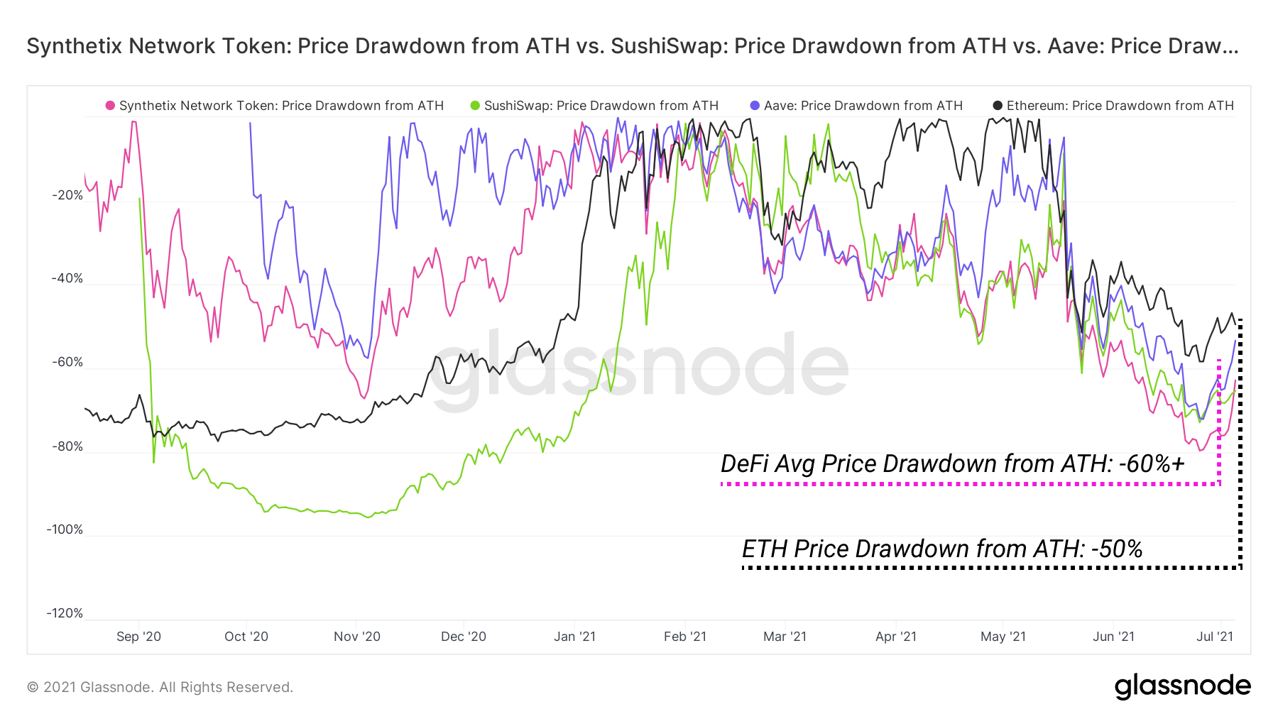 DeFi Uncovered: DeFi Showing Signs of Life