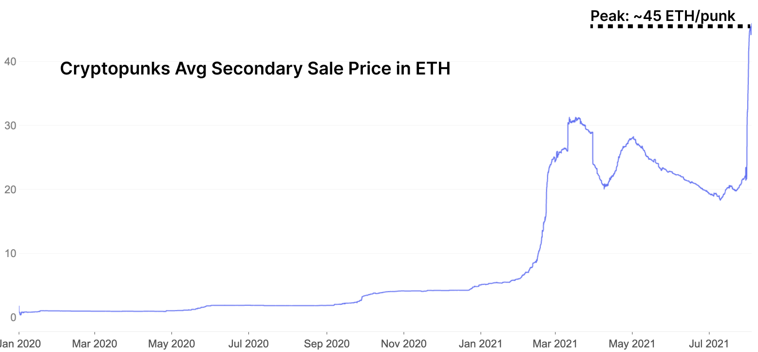 NFTs and Gaming Lead the ETH Rally