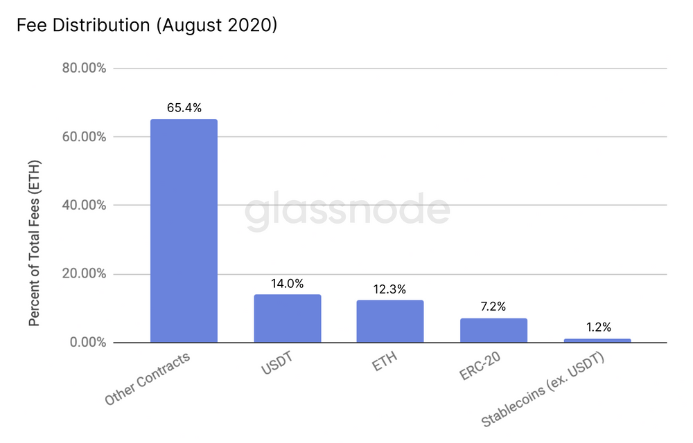 transfers of this token accounting for 14% of all fees spent in August