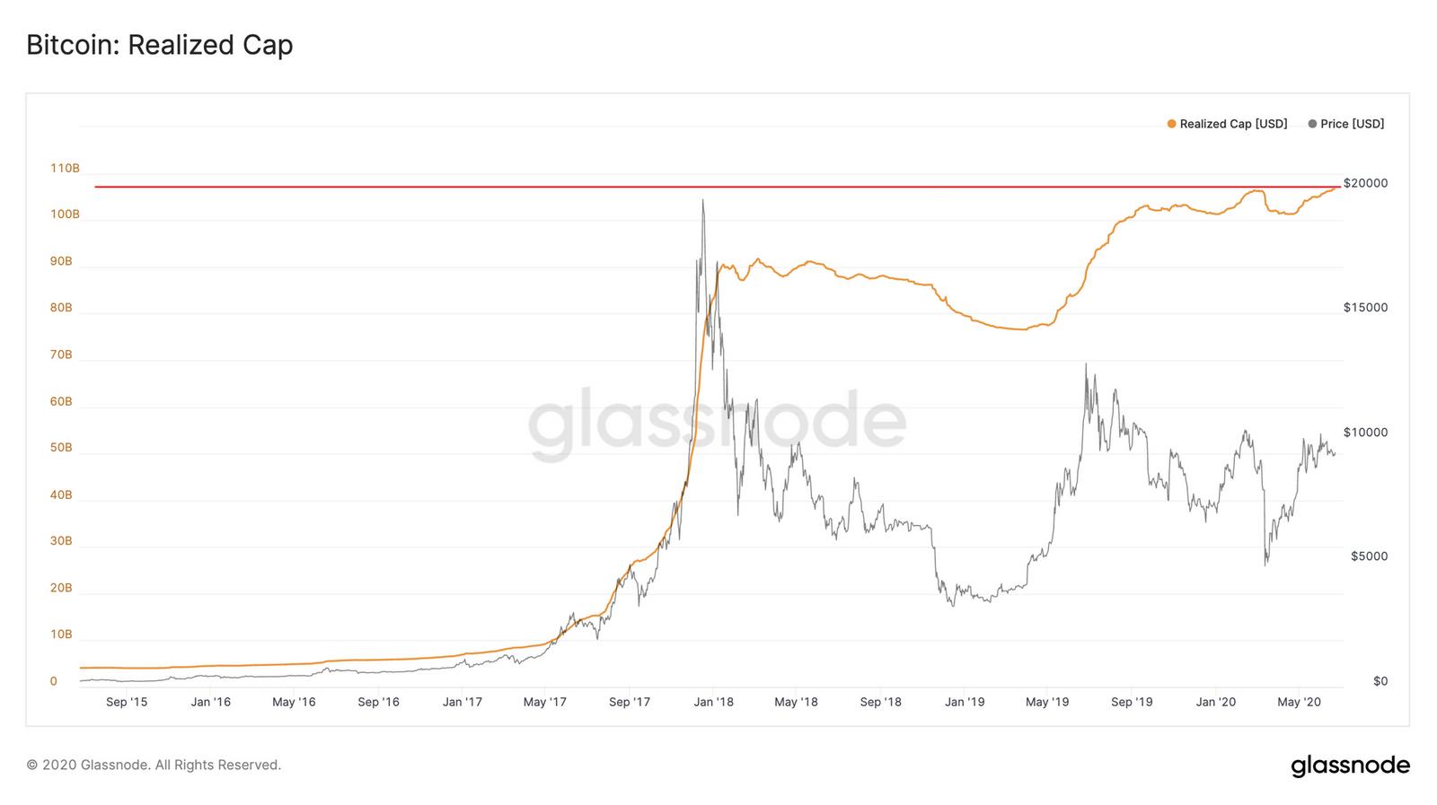 Capitalización realizada de Bitcoin alcanza máximo histórico. Fuente: Glassnode