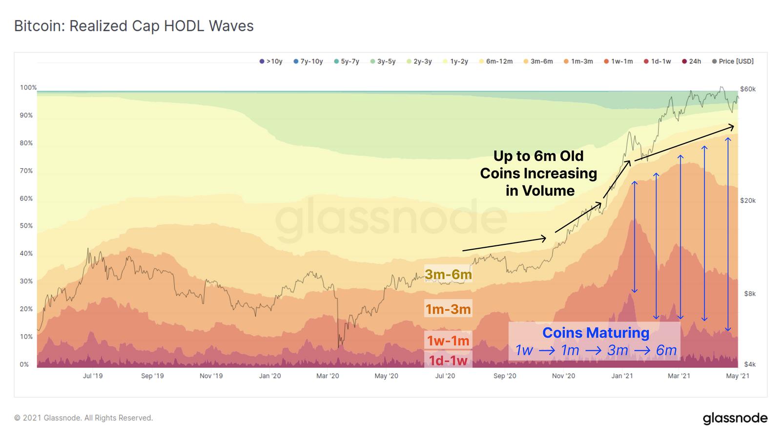 Distribution par age de la supply de Bitcoin en courbes empilé.