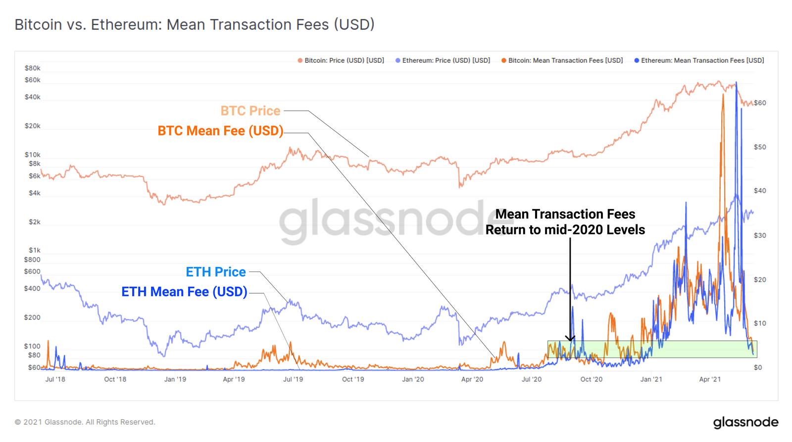 Cena Bitcoinu kolísá, ale on-chain data ukazují na novou akumulaci