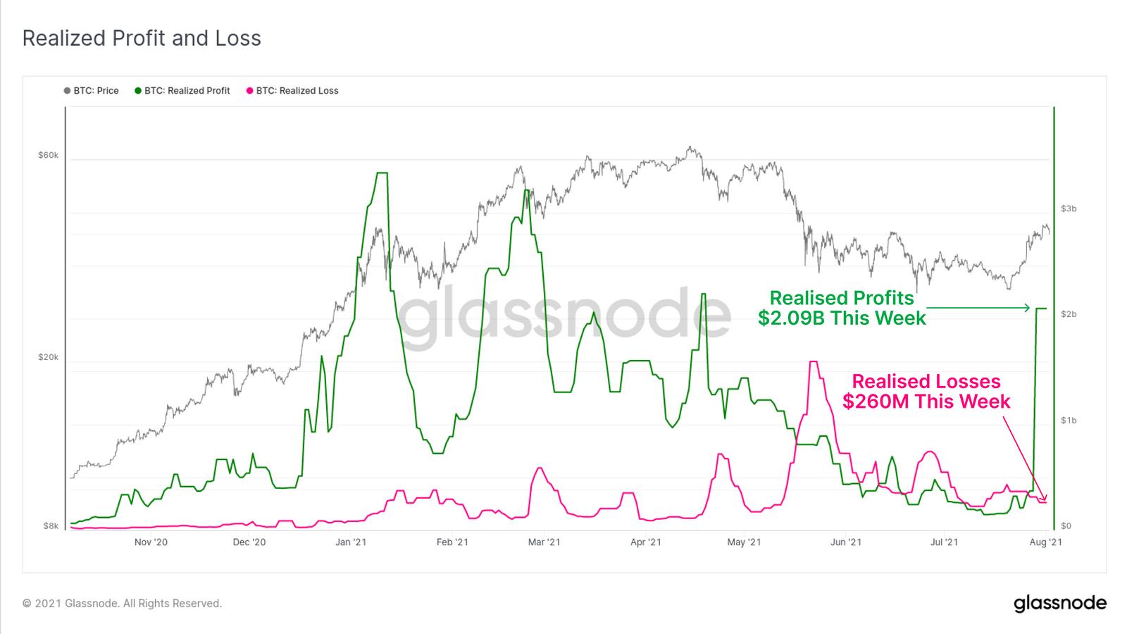 """bitcoin ağ Bitcoin ağ verileri tıpkı """"O"""" dönemi andırıyor!"""